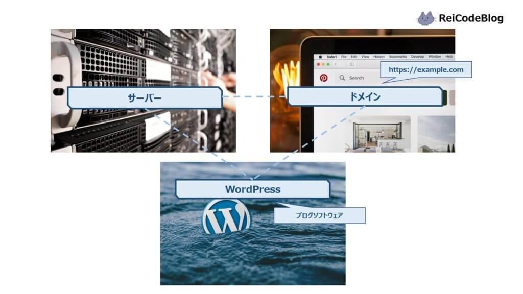 ブログを構成する要素はサーバー、ドメイン、ブログソフトウェア(WordPress)の3つです。