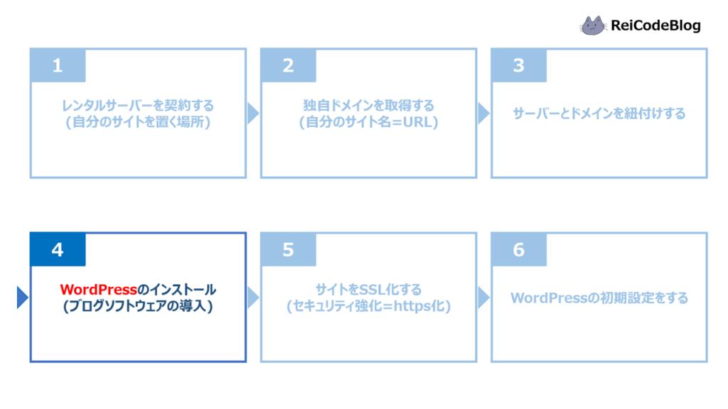 ブログ開設手順④WordPressのインストール
