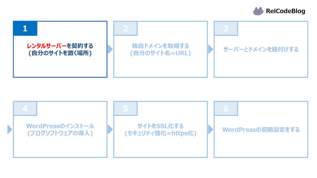 ブログ開設手順①レンタルサーバーを契約する