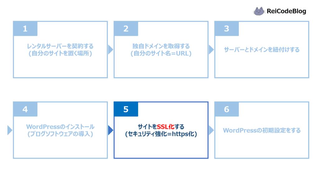 ブログ開設手順⑤サイトをSSL化する